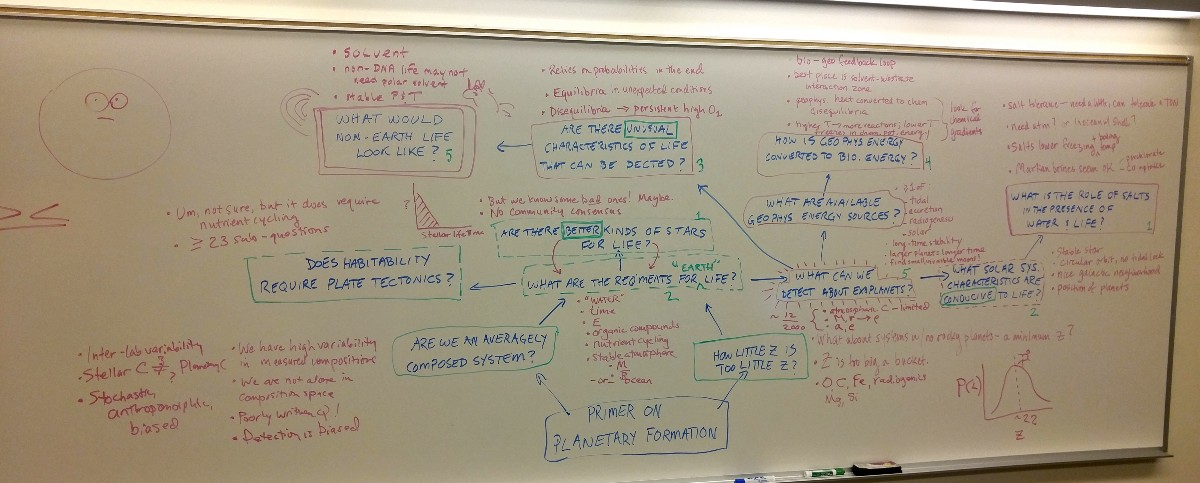 Fully Created Mind Map for Inquiry Learning