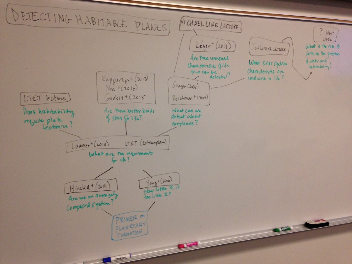 Building A Mind Map with Inquiry Learning