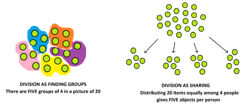 Division As Finding Groups