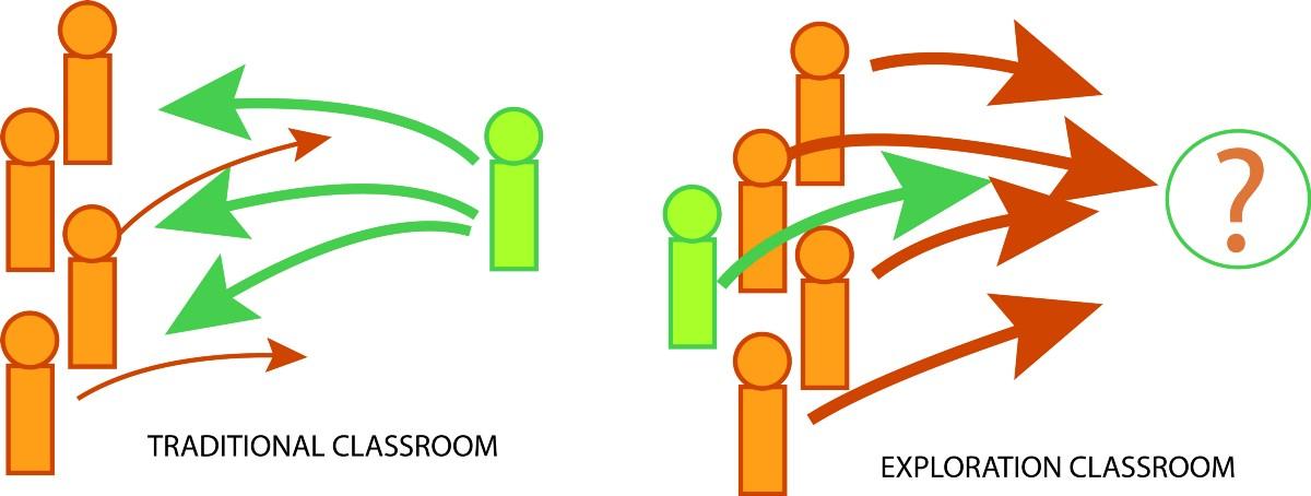 Exploration Classroom Figure