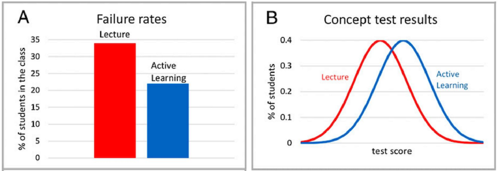 weiman-active-learning-research