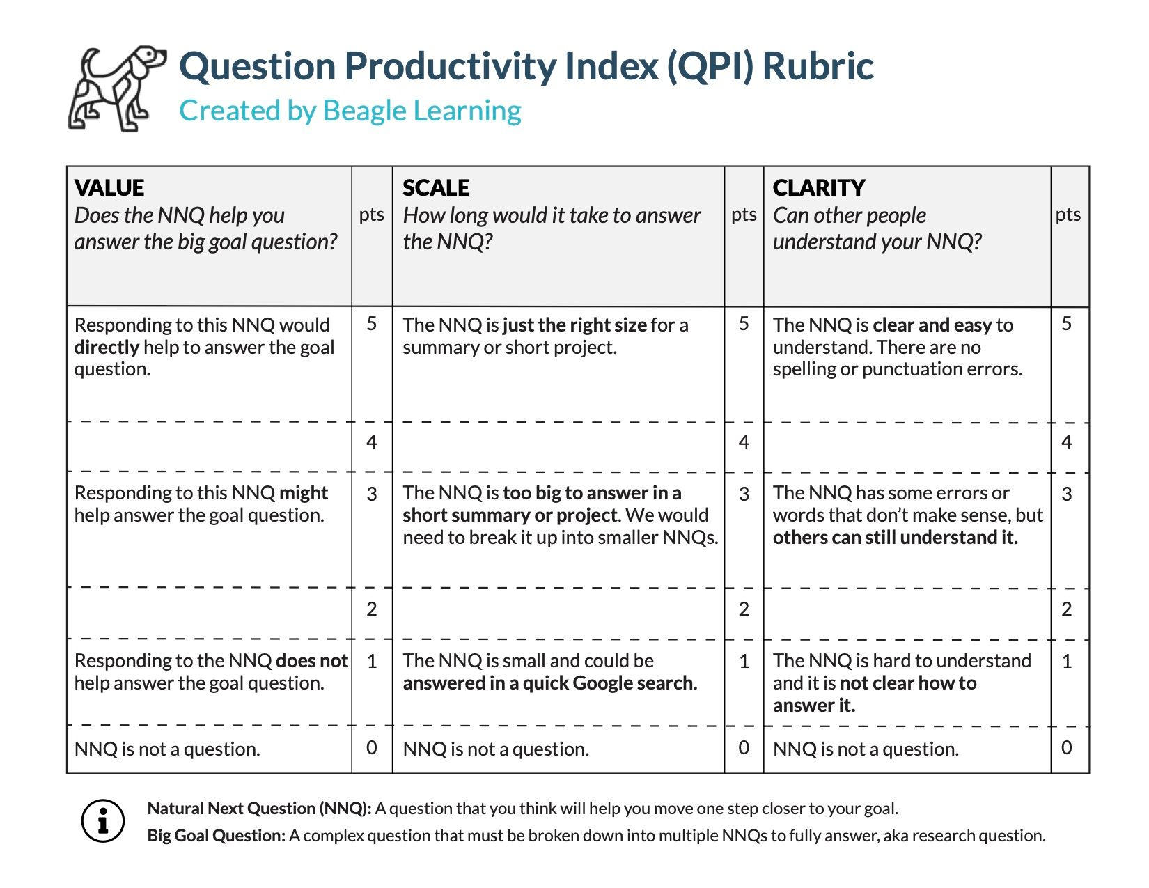 Question Productivity Index (QPI) Rubric by Beagle Learning