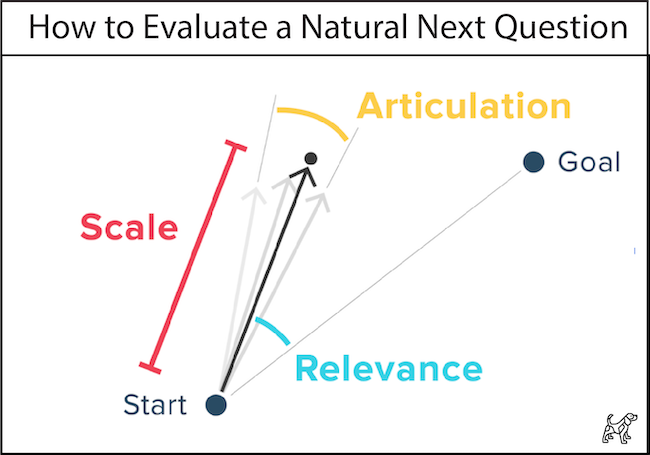 Evaluate a Natural Next Question